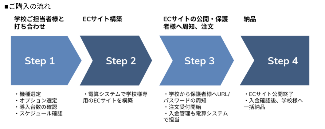 1人1台の導入形態とは 〜BYOD・BYAD・CYODを比較する〜02