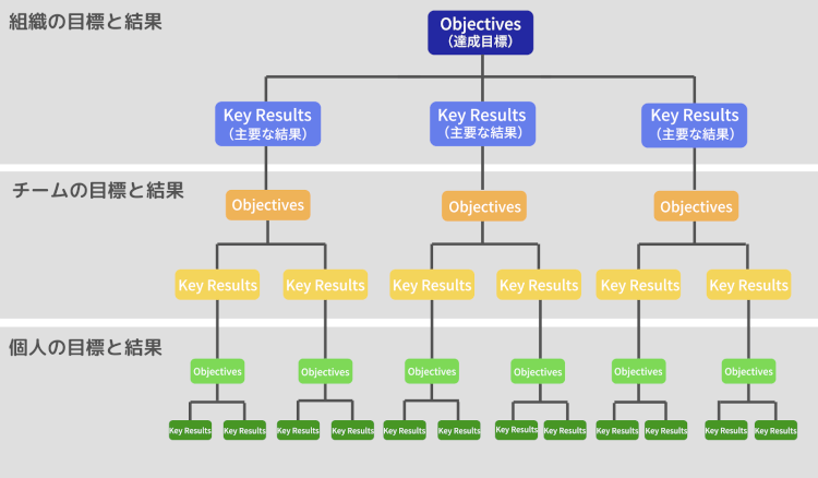 OKR=Objectives and Key Results (目的と主な成果)
