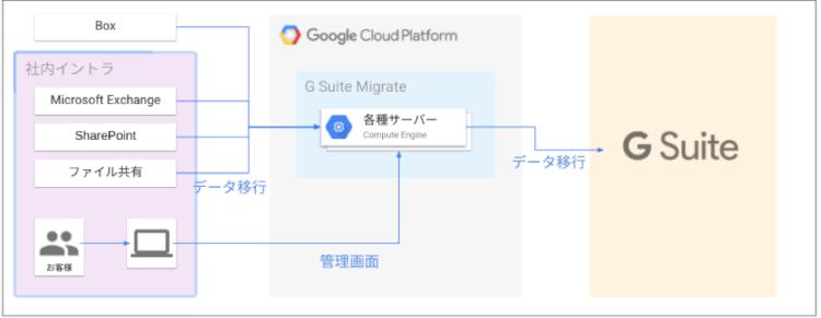 Google Workspace (旧 G Suite) Migrateとは