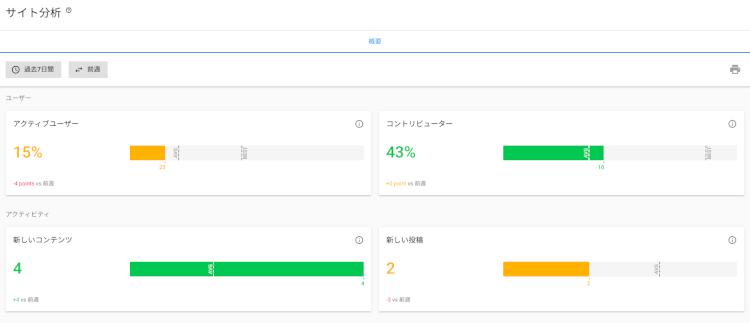 LumApps アナリティクスダッシュボード画面