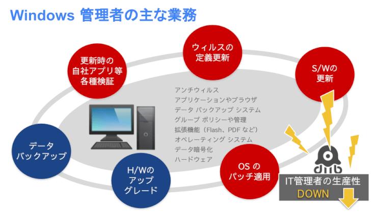 Google Workspace ユーザーの Chromebook 導入メリット01