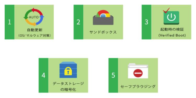 Google Workspace ユーザーの Chromebook 導入メリット03