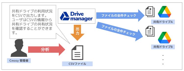 共有ドライブの詳細な利用状況を把握することができる