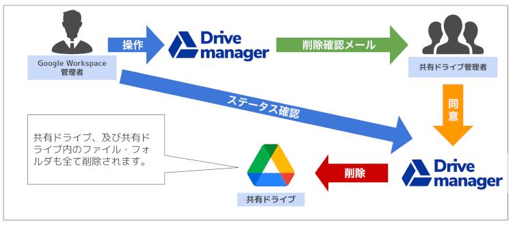 共有ドライブの管理者に削除確認メールを送信