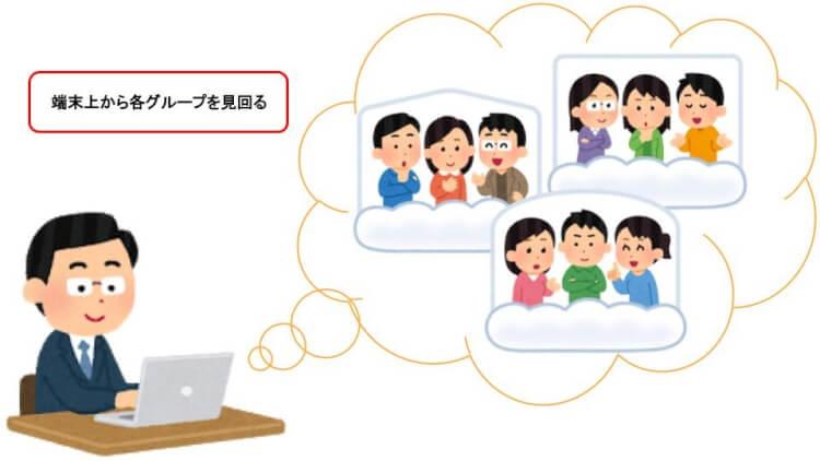 Google Meet の「ブレイクアウトセッション」で授業を効果的に行う