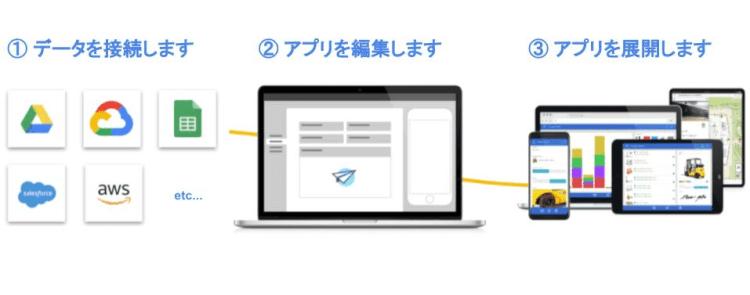 AppSheet でアプリを作る3ステップ