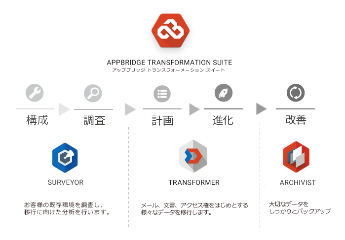 AppBridge Transformation Suite の概要
