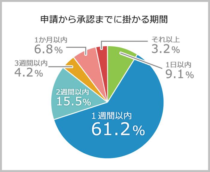 株式会社グルージェント「申請・承認業務の実態調査」4