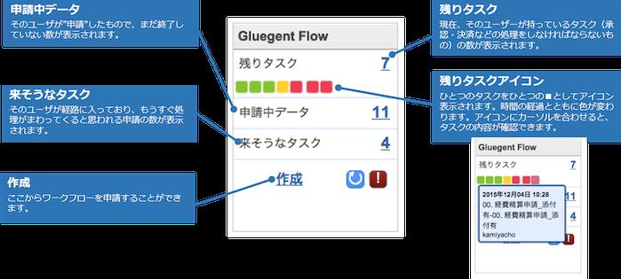 Glugent flow Dashboard