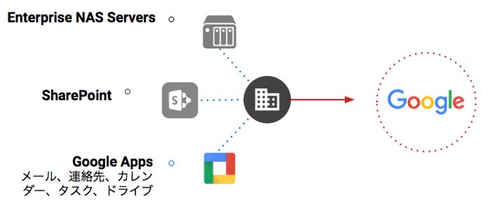 Google Apps 移行ツール AppBridge の利用イメージ