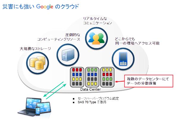 Google のセキュリティ