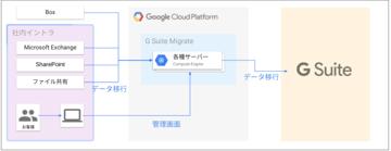 Google ドライブ にデータ移行するなら G Suite Migrate