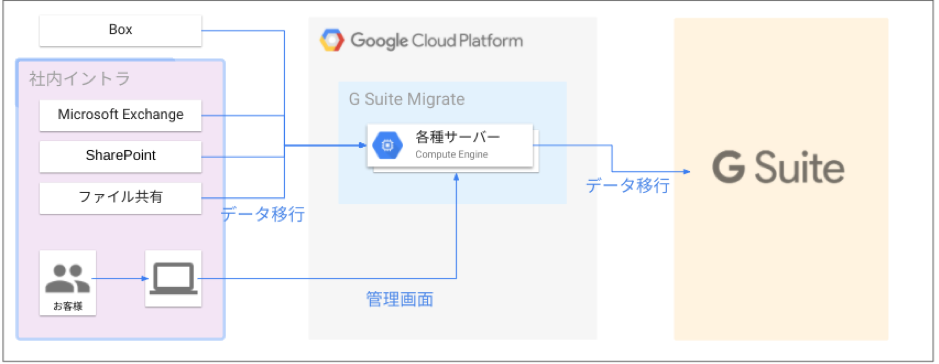 G Suite Migrate とは