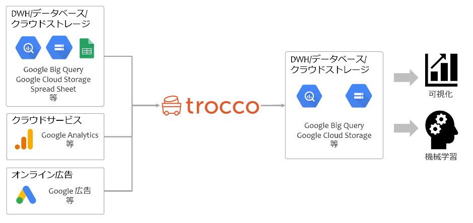 """データの変換・統合作業を""""業界一の転送スピード""""で完全自動化する「trocco®」の販売を開始"""