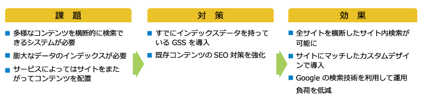 アイスタイル様 GSS導入事例 時系列