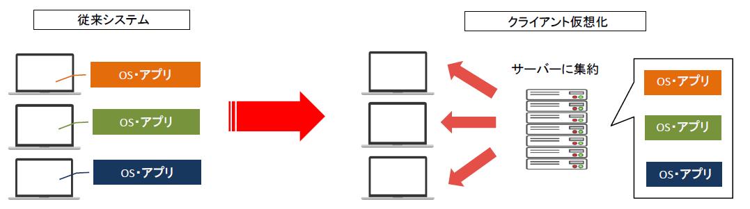 クライアント仮想化の仕組み