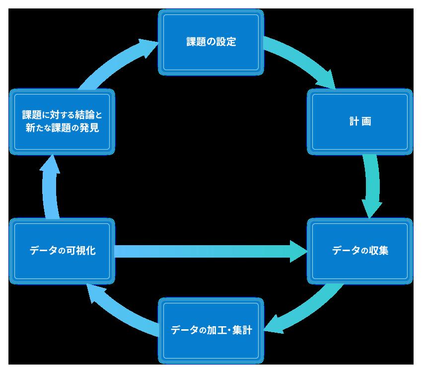 データ分析のプロセス