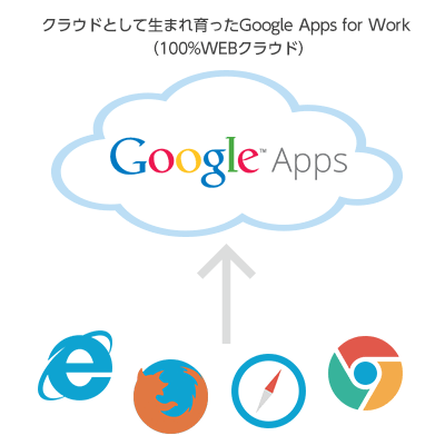 google_apps_for_work
