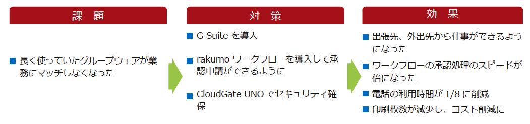 株式会社コメ兵様|G Suite™ 導入事例