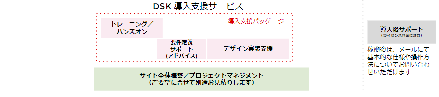 DSKの提供するサポートサービス
